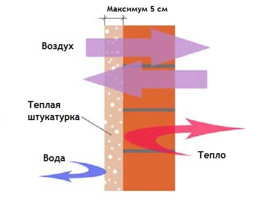 схема прохода воздуха при теплой штукатурке
