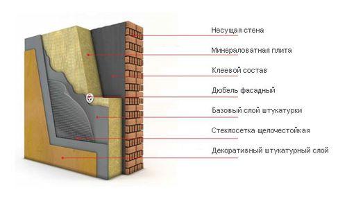 texnologiya_mokroj_shtukaturki_fasada_02